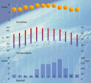 cancun_adventure_tours_weather_2